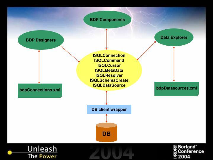 BDP Components