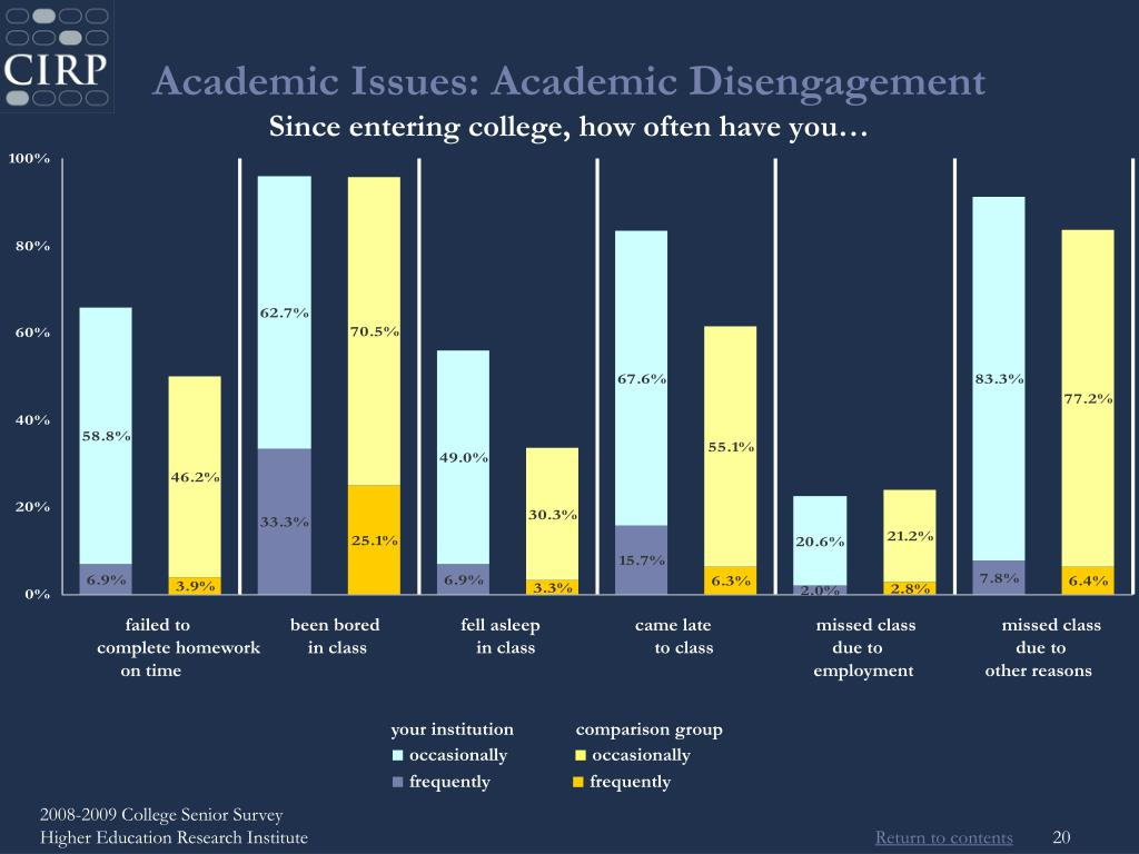 Academic Issues: Academic Disengagement