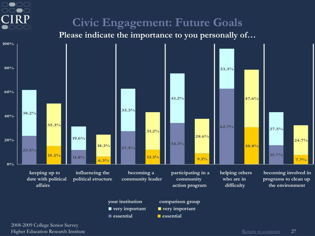 Civic Engagement: Future Goals