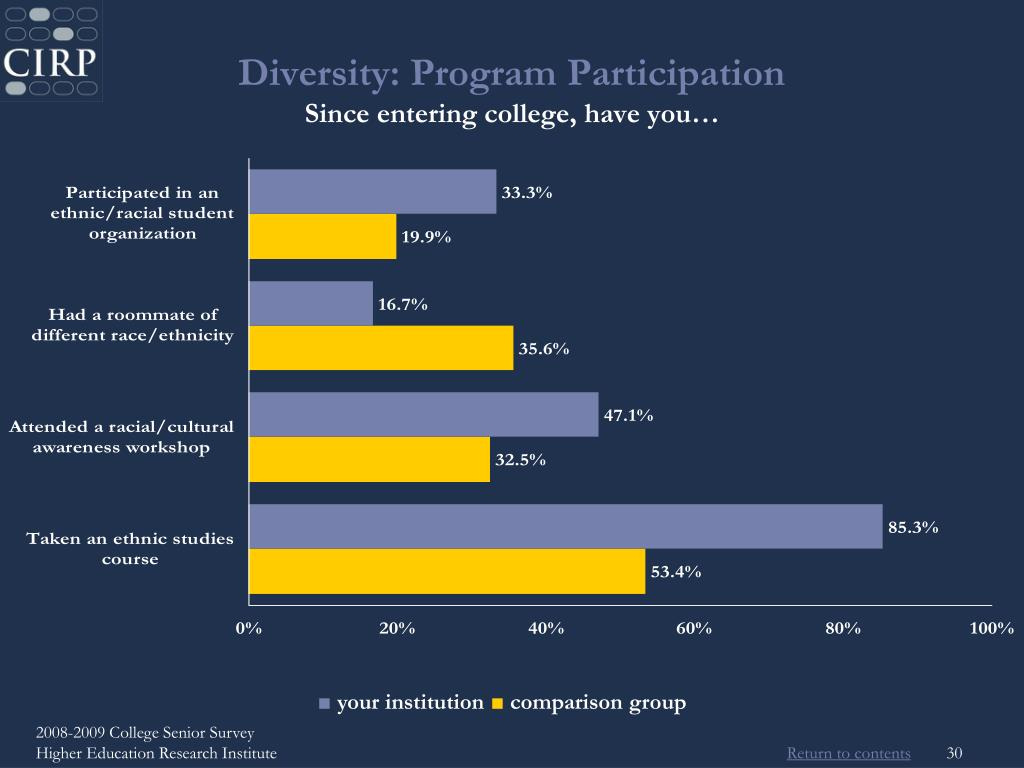Diversity: Program Participation