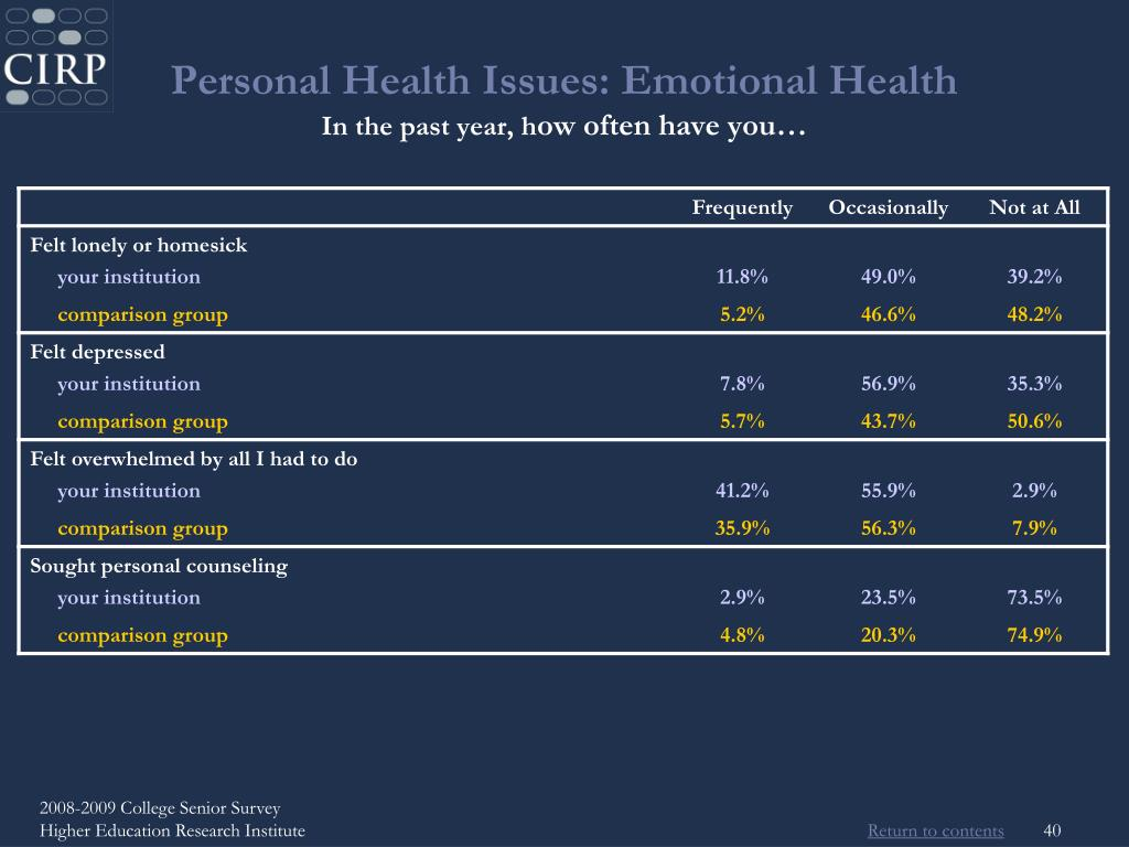 Personal Health Issues: Emotional Health
