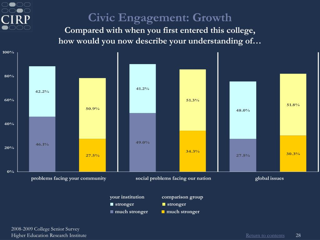 Civic Engagement: Growth