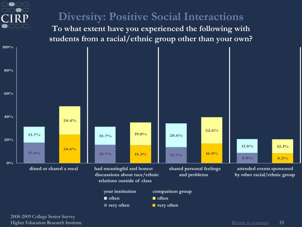Diversity: Positive Social Interactions