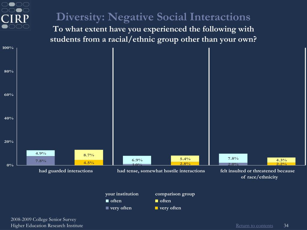 Diversity: Negative Social Interactions