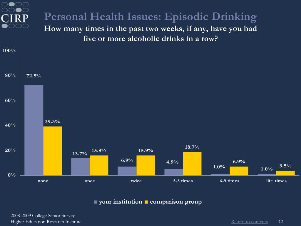 Personal Health Issues: Episodic Drinking