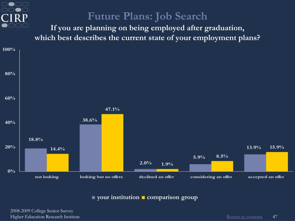 Future Plans: Job Search