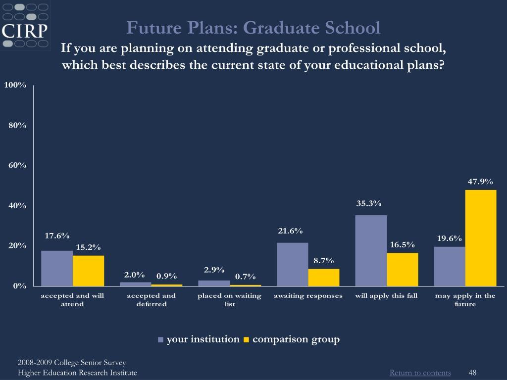 Future Plans: Graduate School