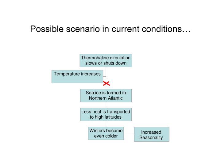 Possible scenario in current conditions…