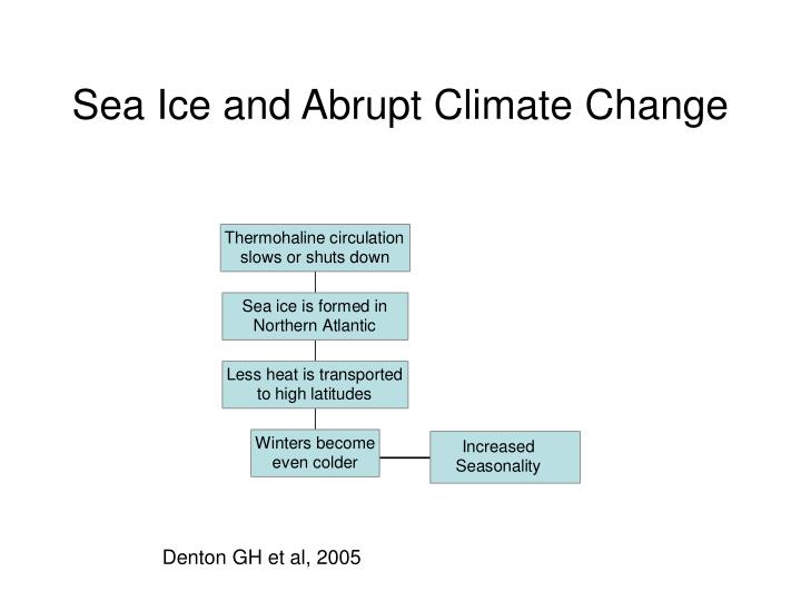 Sea Ice and Abrupt Climate Change