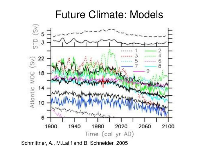 Future Climate: Models