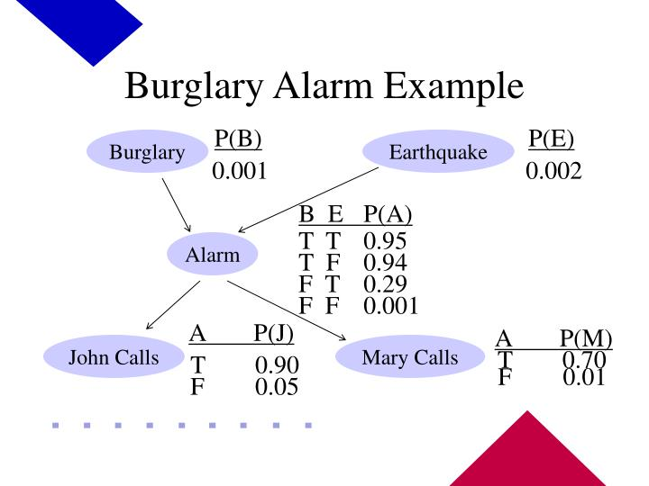 Burglary Alarm Example