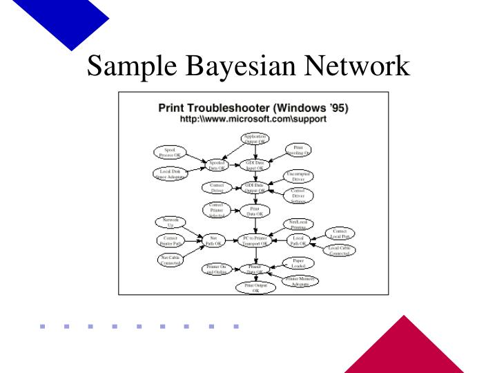 Sample Bayesian Network