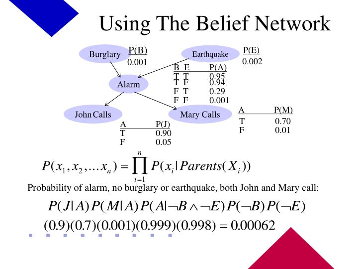 Using The Belief Network