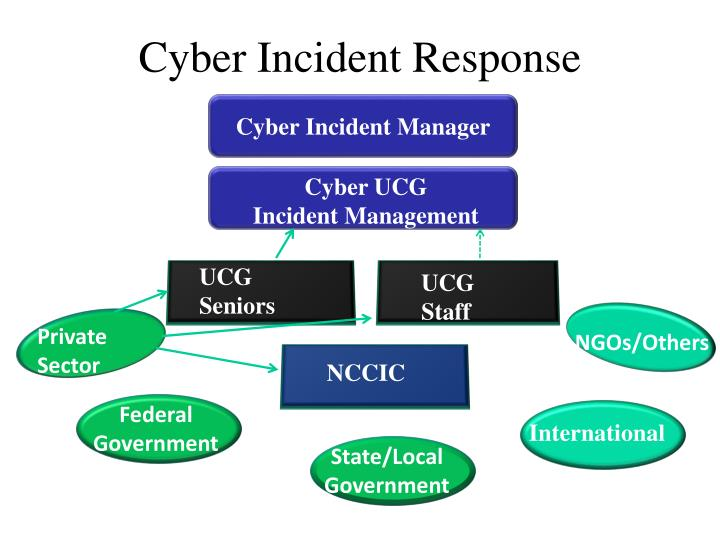 Cyber Incident Response