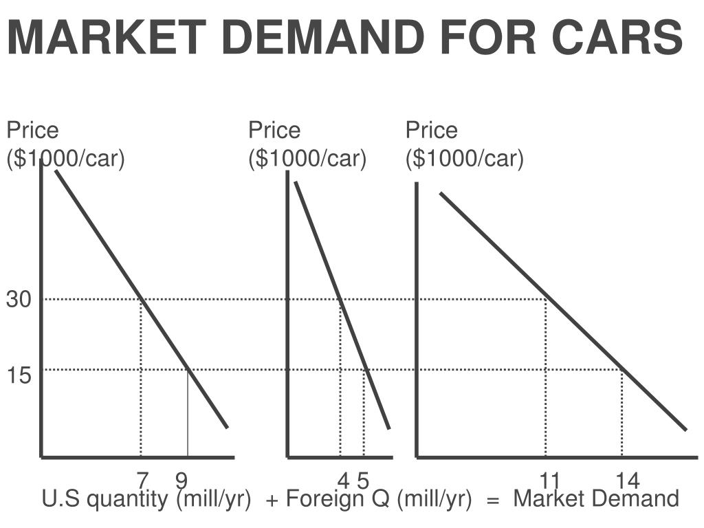 MARKET DEMAND FOR CARS