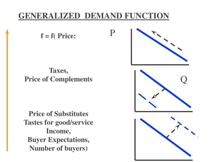 GENERALIZED  DEMAND FUNCTION