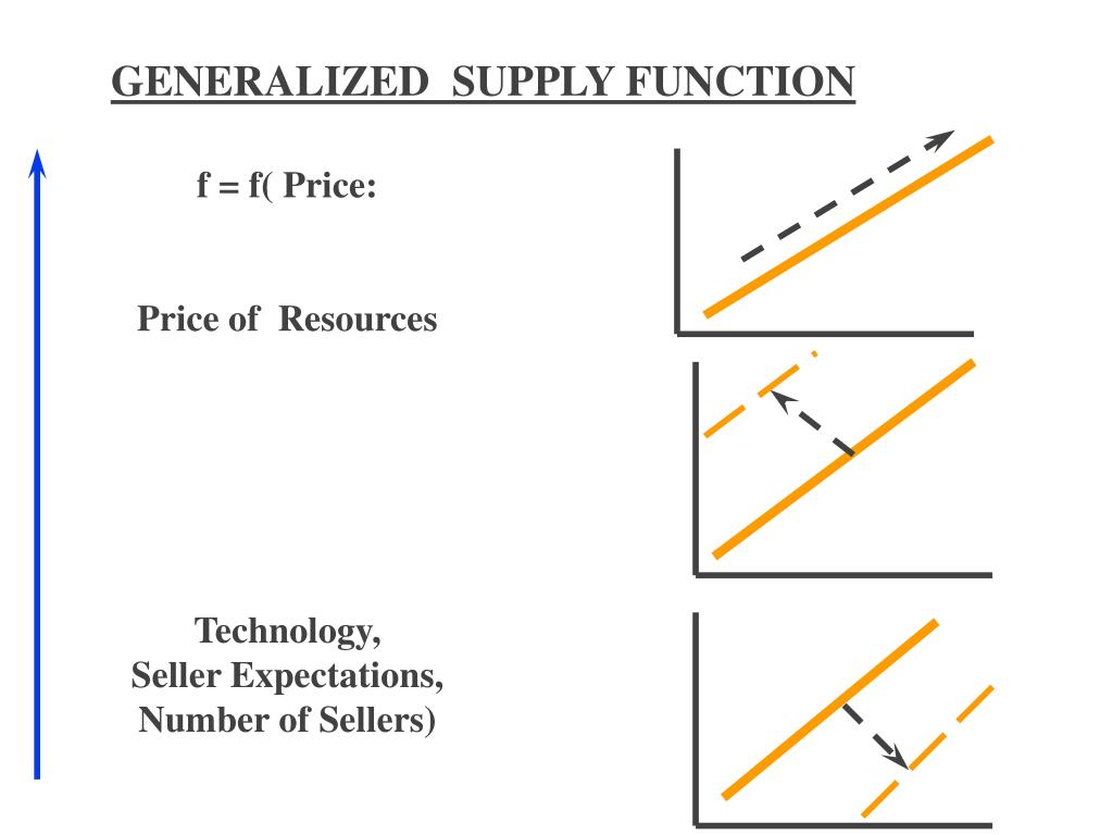 GENERALIZED  SUPPLY FUNCTION