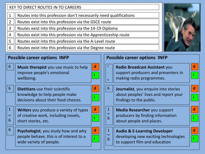 KEY TO DIRECT ROUTES IN TO CAREERS