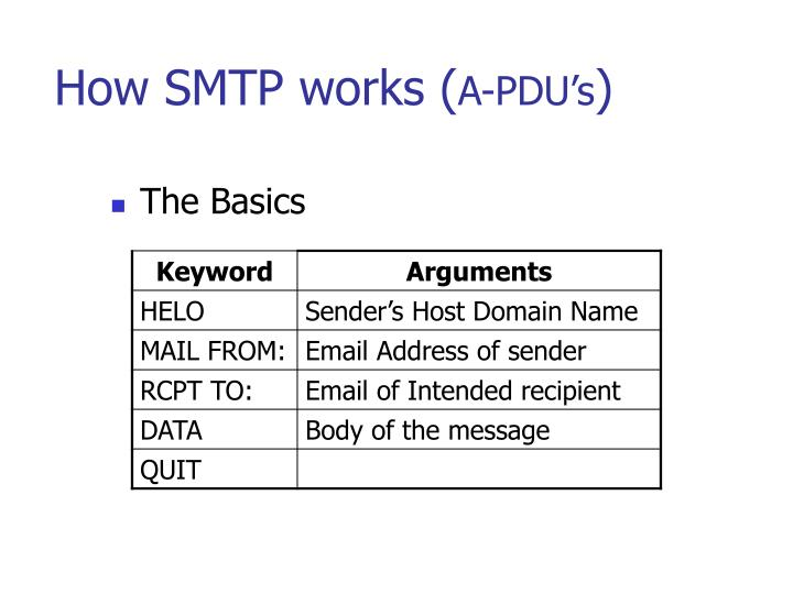 How SMTP works (