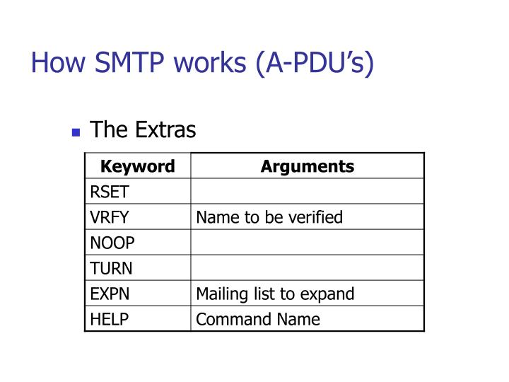 How SMTP works (A-PDU's)