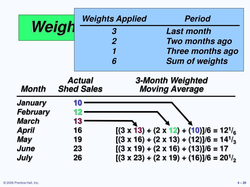 Weights AppliedPeriod