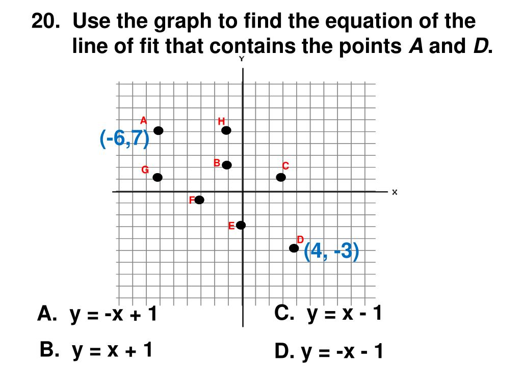 20.  Use the graph to find the equation of the