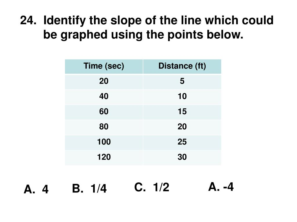 Identify the slope of the line which could