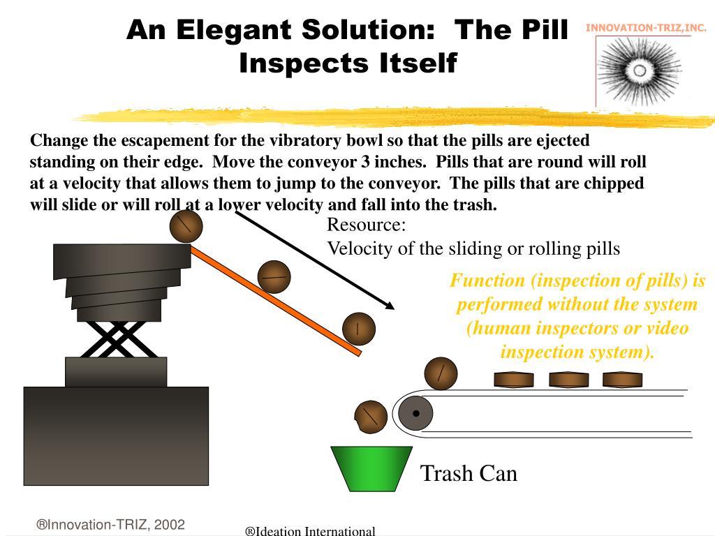 An Elegant Solution:  The Pill