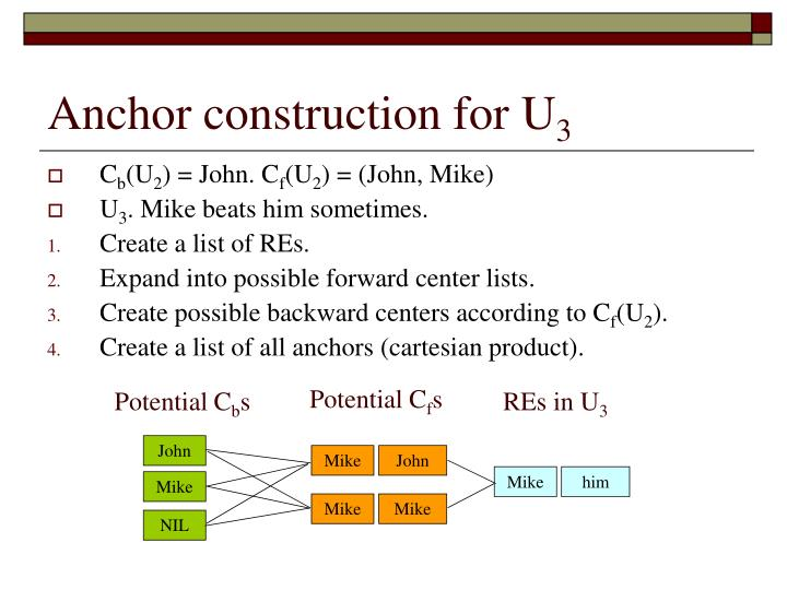 Anchor construction for U