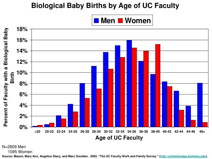 Biological Baby Births by Age of UC Faculty
