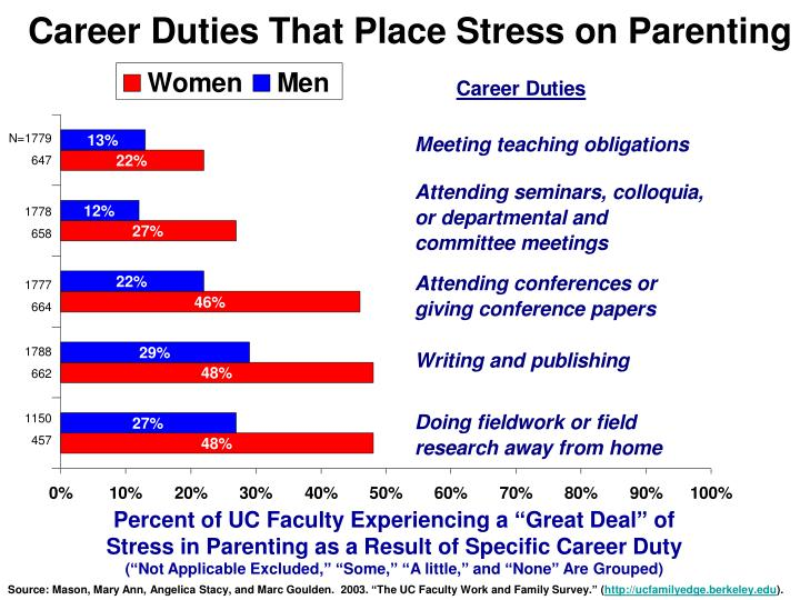 Career Duties That Place Stress on Parenting