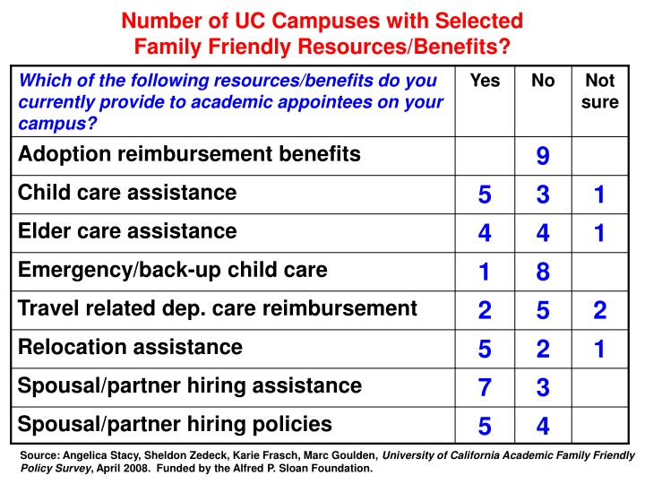 Number of UC Campuses with Selected