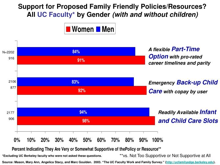Support for Proposed Family Friendly Policies/Resources?