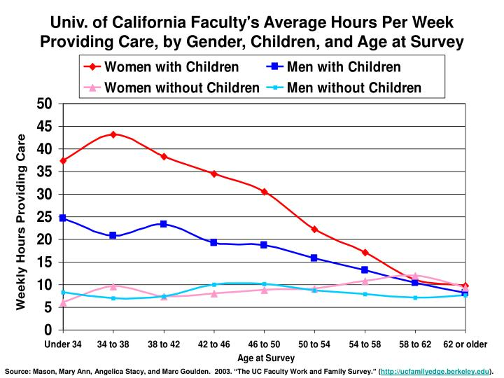 Univ. of California Faculty's Average Hours Per Week Providing Care, by Gender, Children, and Age at Survey