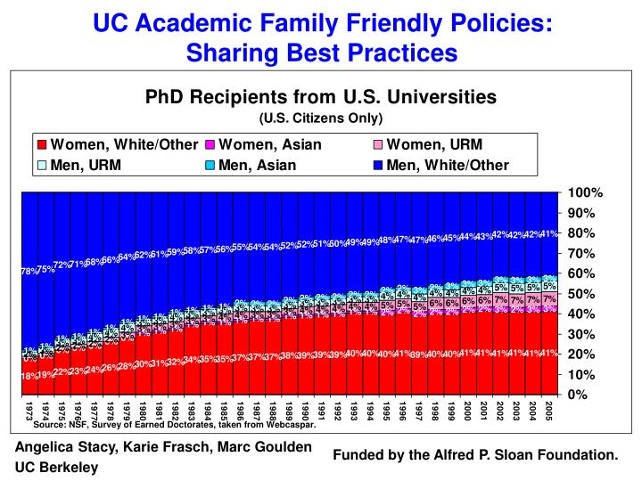 Uc academic family friendly policies sharing best practices
