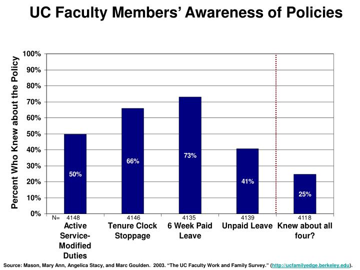 UC Faculty Members' Awareness of Policies