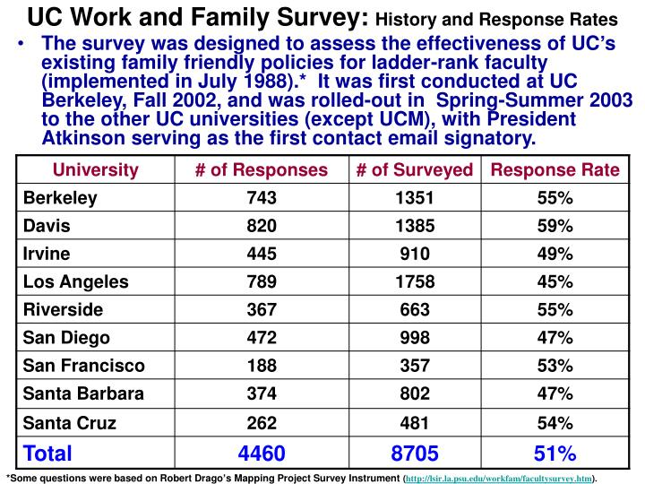 Uc work and family survey history and response rates