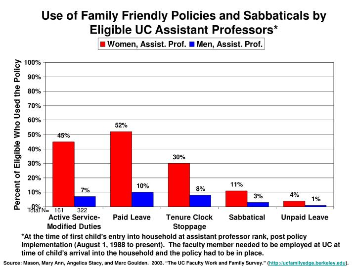 Use of Family Friendly Policies and Sabbaticals by Eligible UC Assistant Professors*