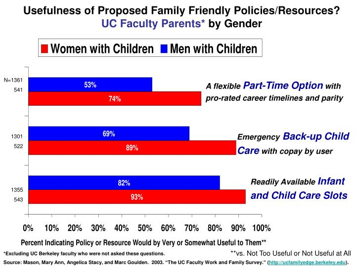 Usefulness of Proposed Family Friendly Policies/Resources?