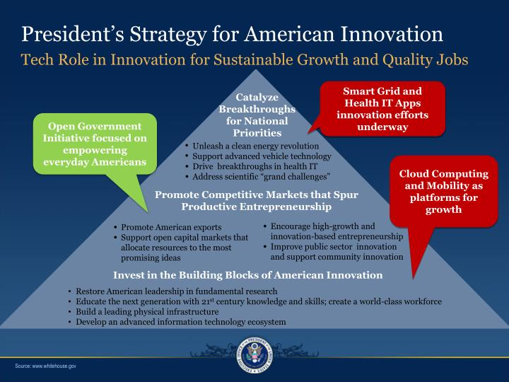 President s strategy for american innovation