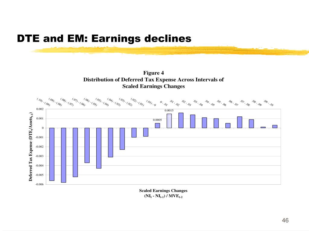 DTE and EM: Earnings declines