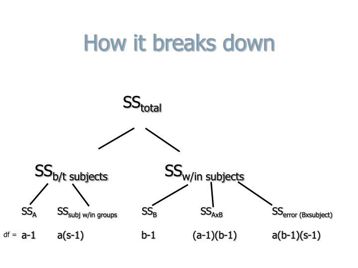 How it breaks down