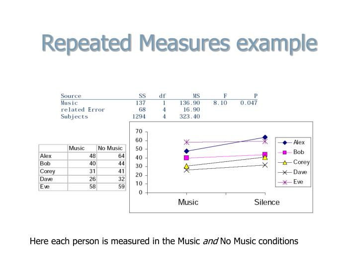 Repeated Measures example