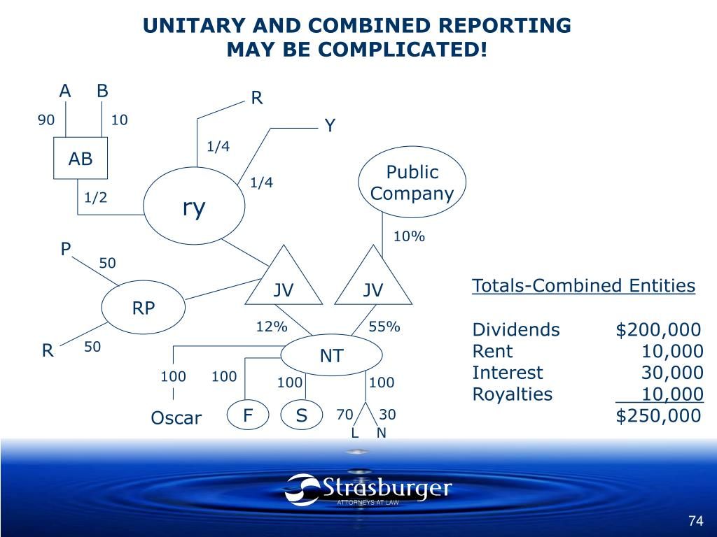 UNITARY AND COMBINED REPORTING
