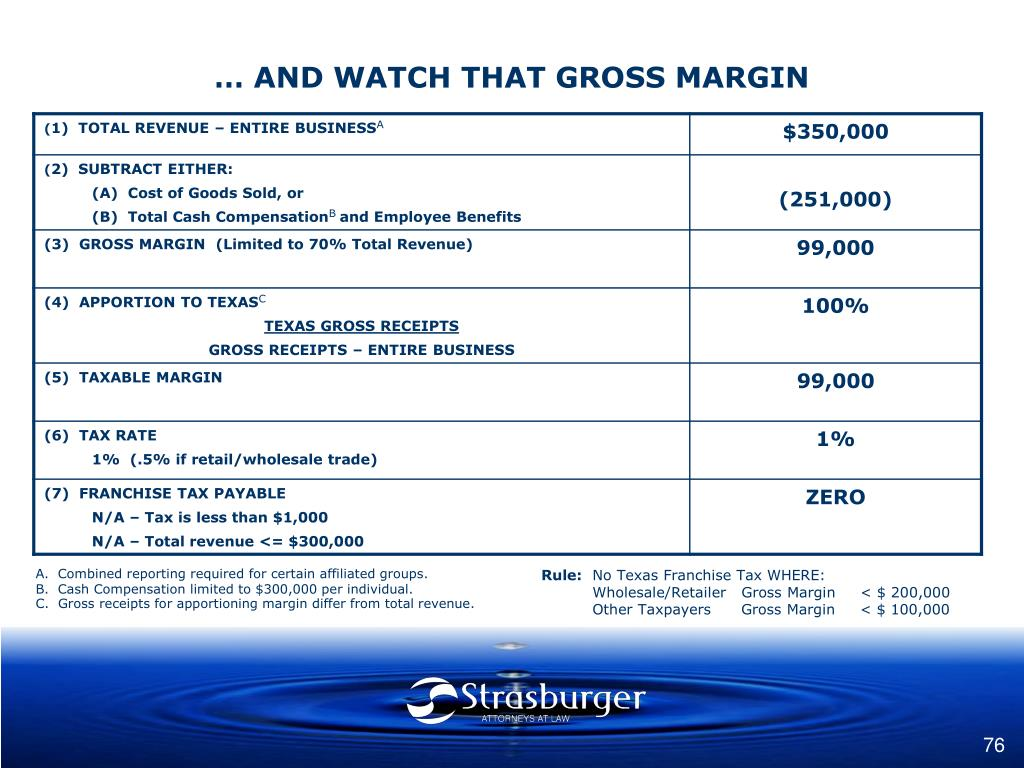 … AND WATCH THAT GROSS MARGIN
