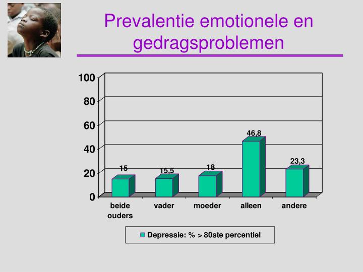 Prevalentie emotionele en gedragsproblemen