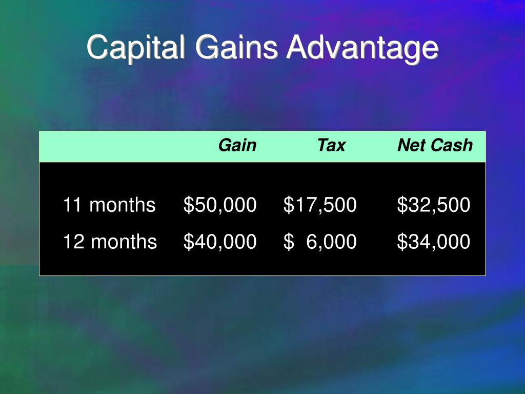 Capital Gains Advantage