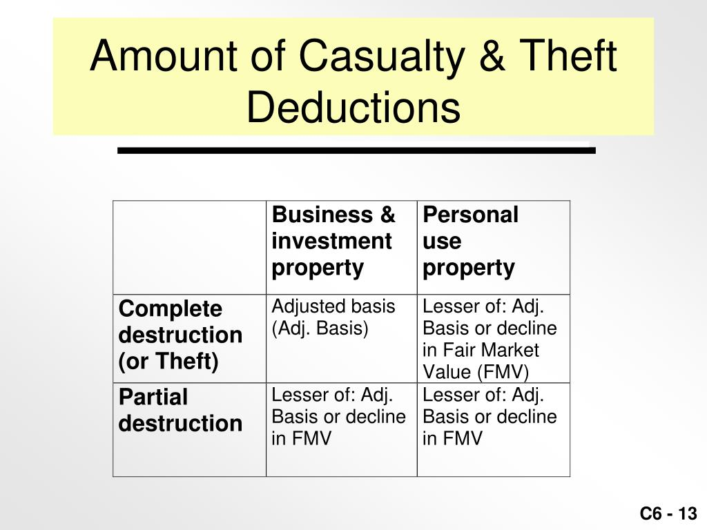 Amount of Casualty & Theft Deductions