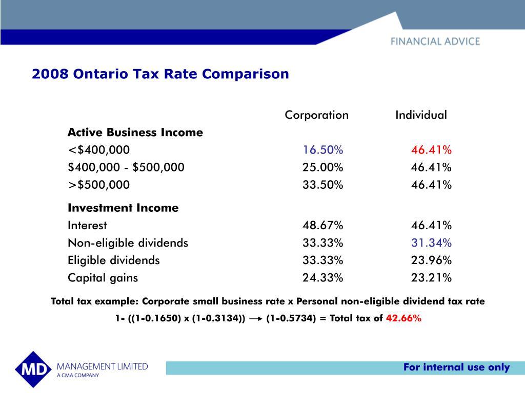 2008 Ontario Tax Rate Comparison