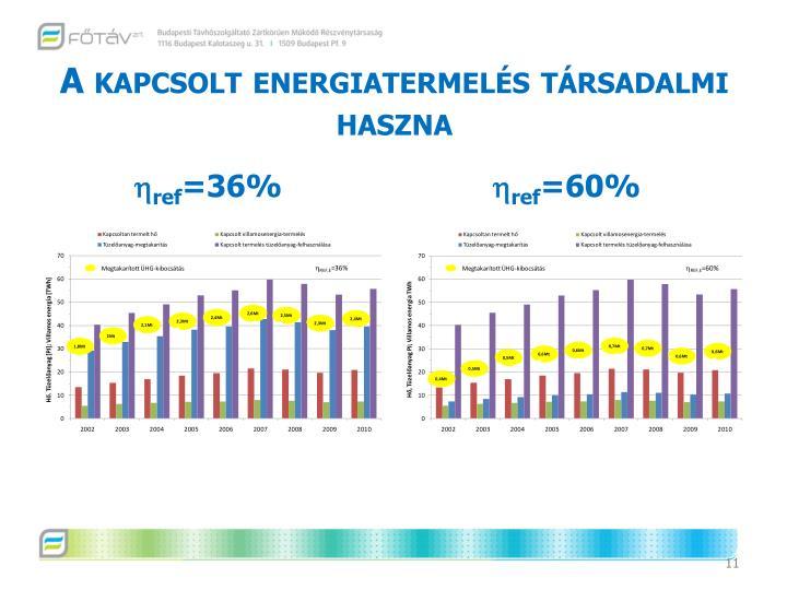 A kapcsolt energiatermelés társadalmi haszna